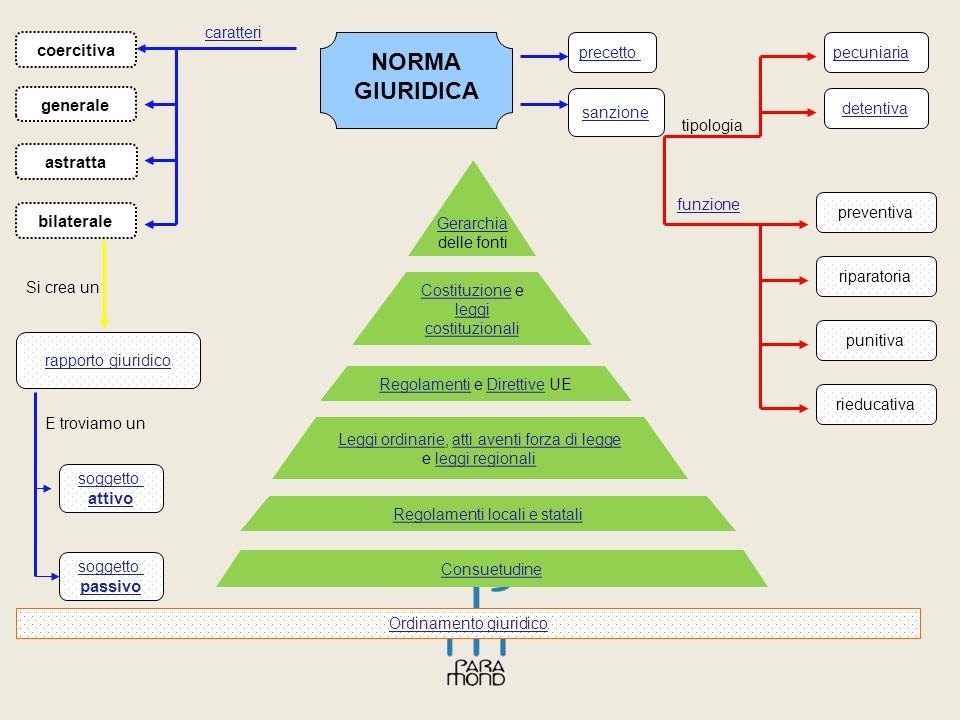 NORMA GIURIDICA coercitiva generale astratta bilaterale attivo passivo