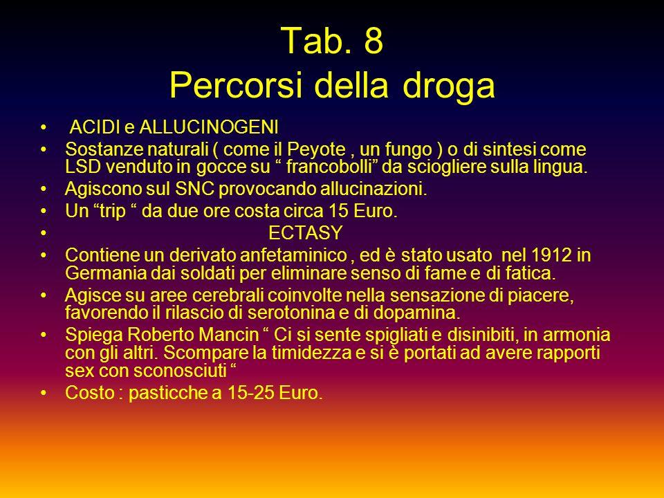 Tab. 8 Percorsi della droga