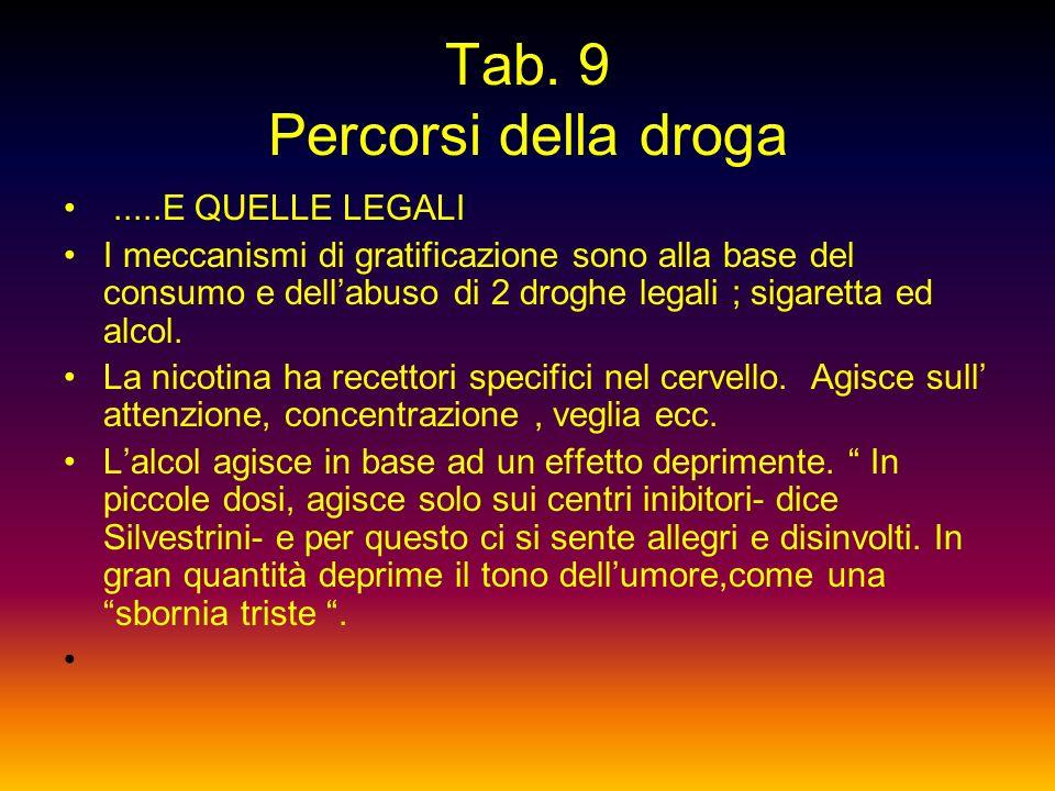 Tab. 9 Percorsi della droga