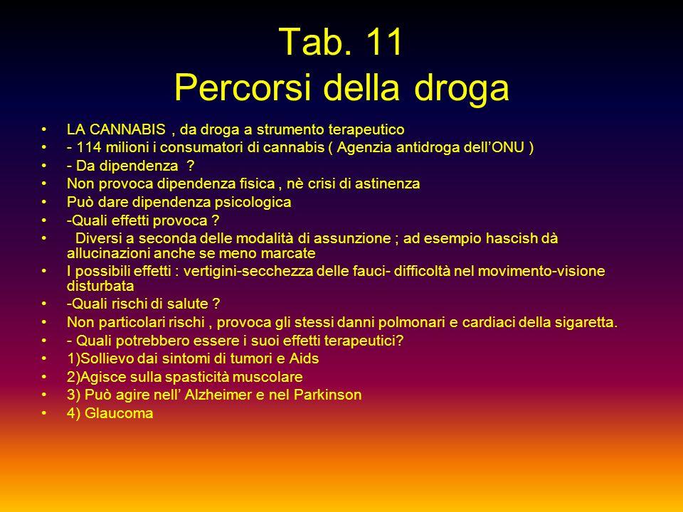 Tab. 11 Percorsi della droga
