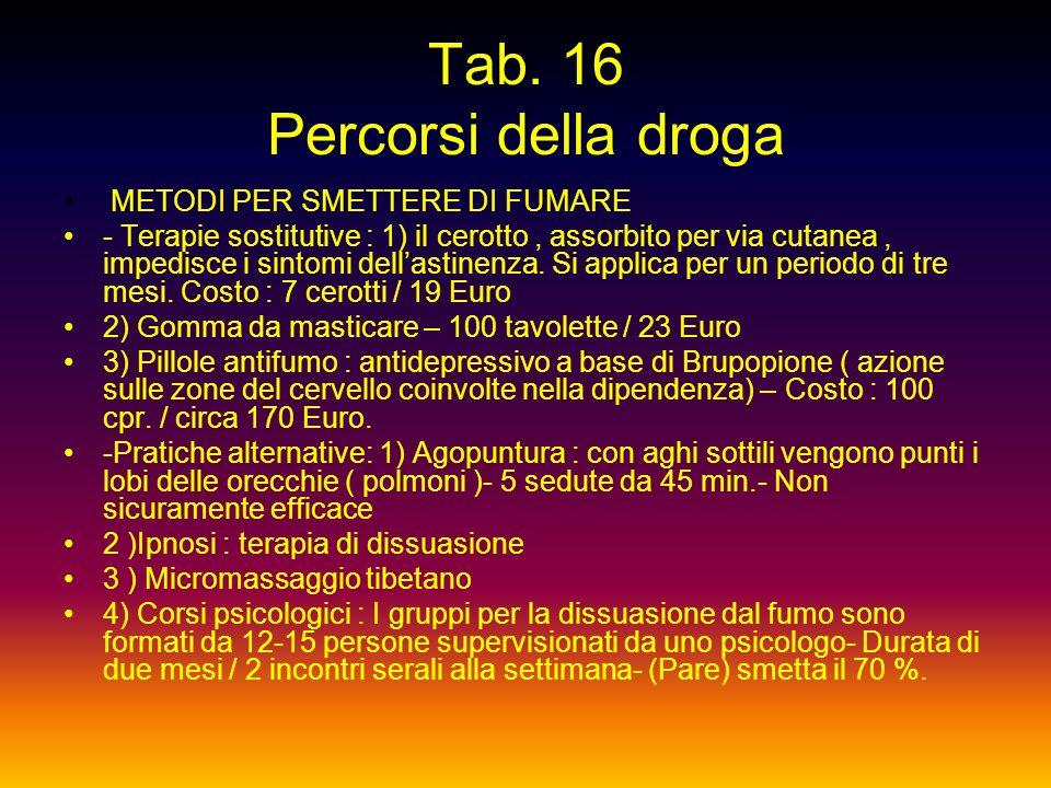 Tab. 16 Percorsi della droga