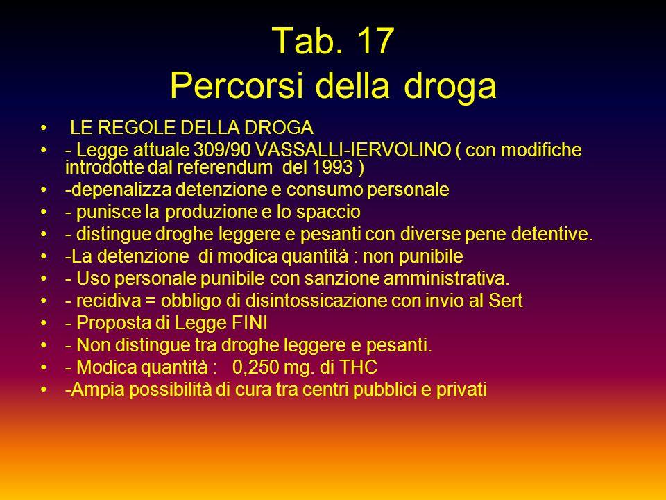 Tab. 17 Percorsi della droga