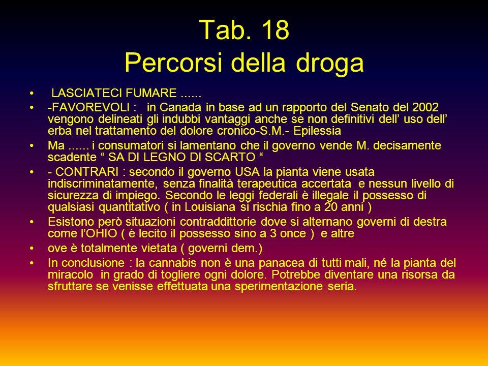 Tab. 18 Percorsi della droga