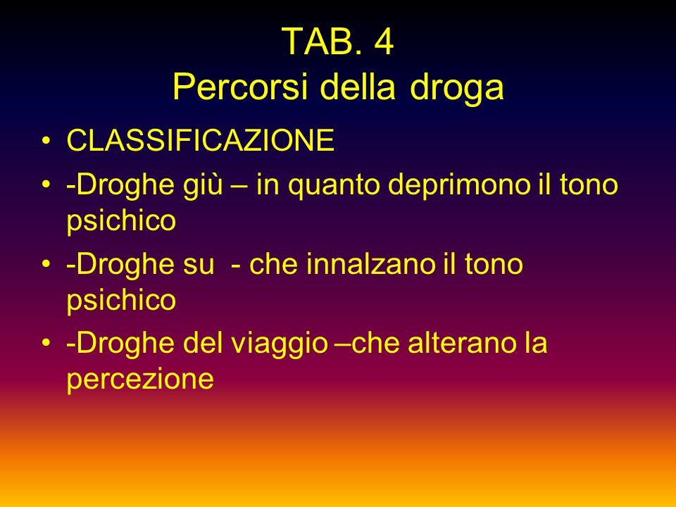 TAB. 4 Percorsi della droga