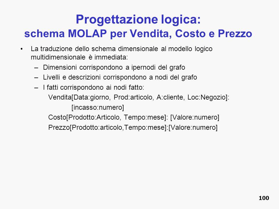 Progettazione logica: schema MOLAP per Vendita, Costo e Prezzo