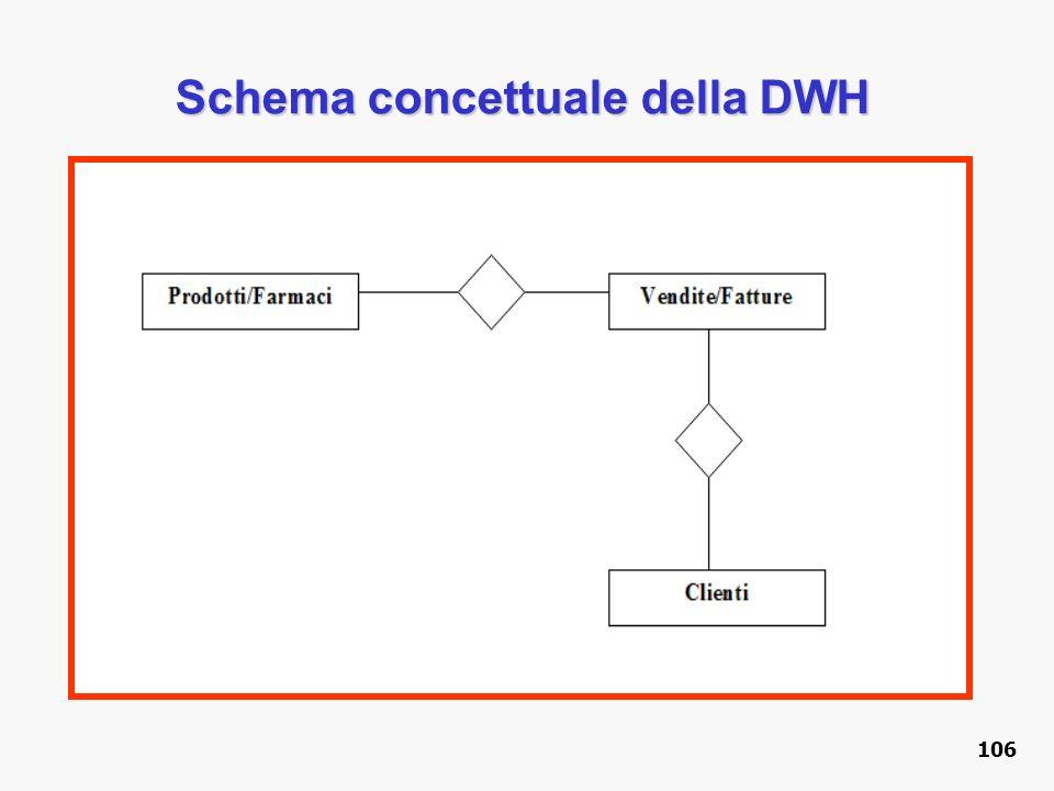 Schema concettuale della DWH