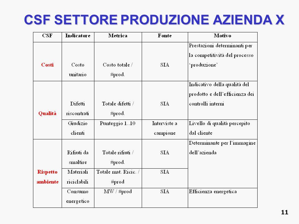 CSF SETTORE PRODUZIONE AZIENDA X