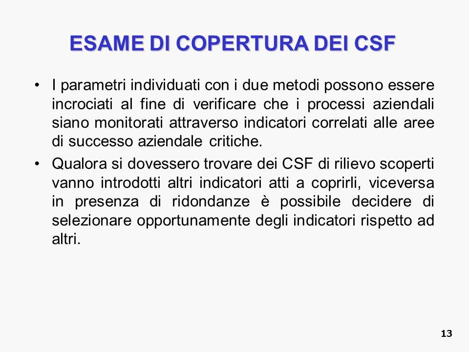 ESAME DI COPERTURA DEI CSF