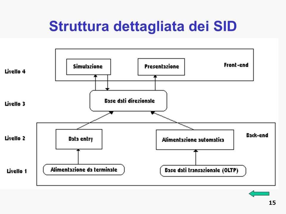 Struttura dettagliata dei SID