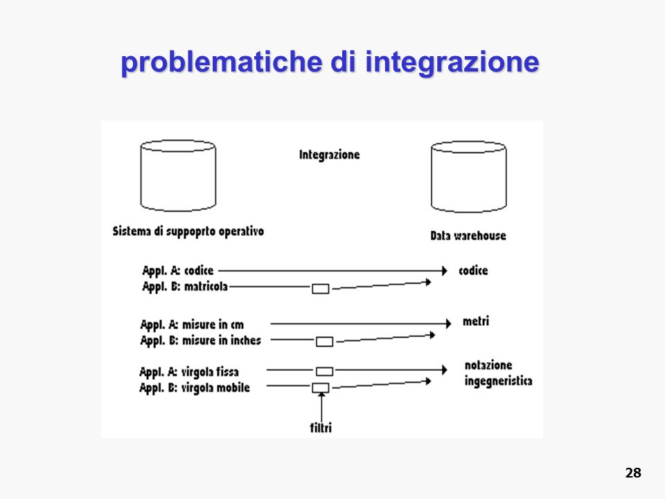 problematiche di integrazione
