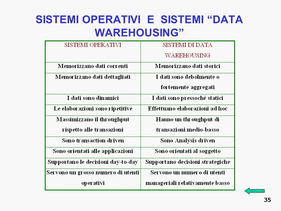 SISTEMI OPERATIVI E SISTEMI DATA WAREHOUSING