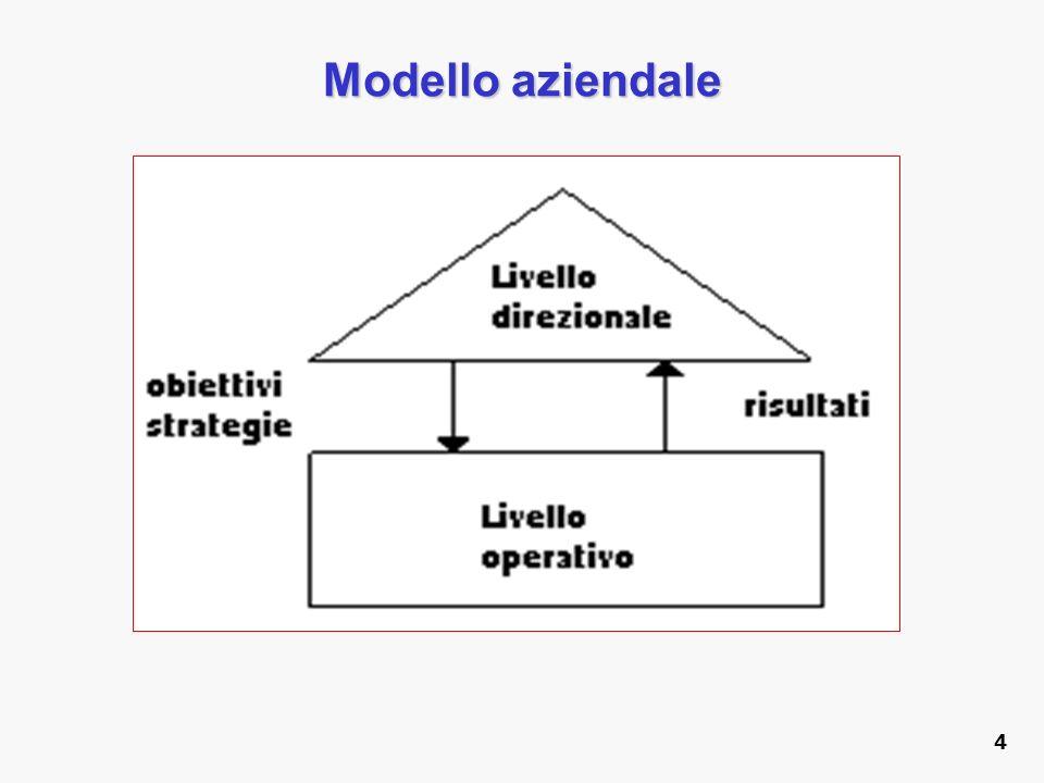 Modello aziendale