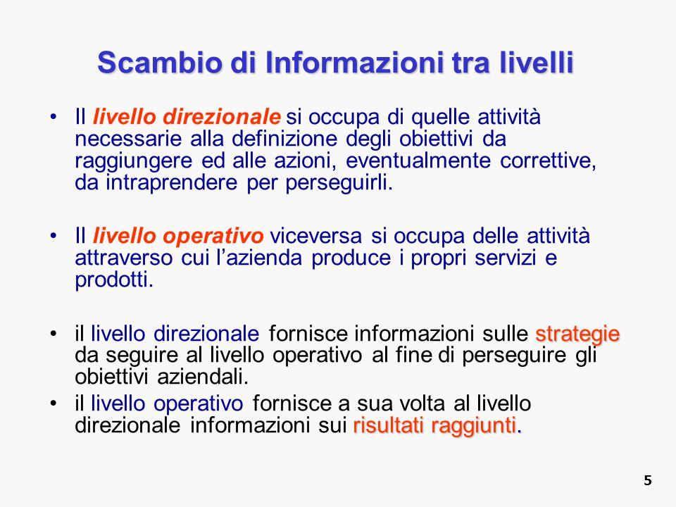 Scambio di Informazioni tra livelli