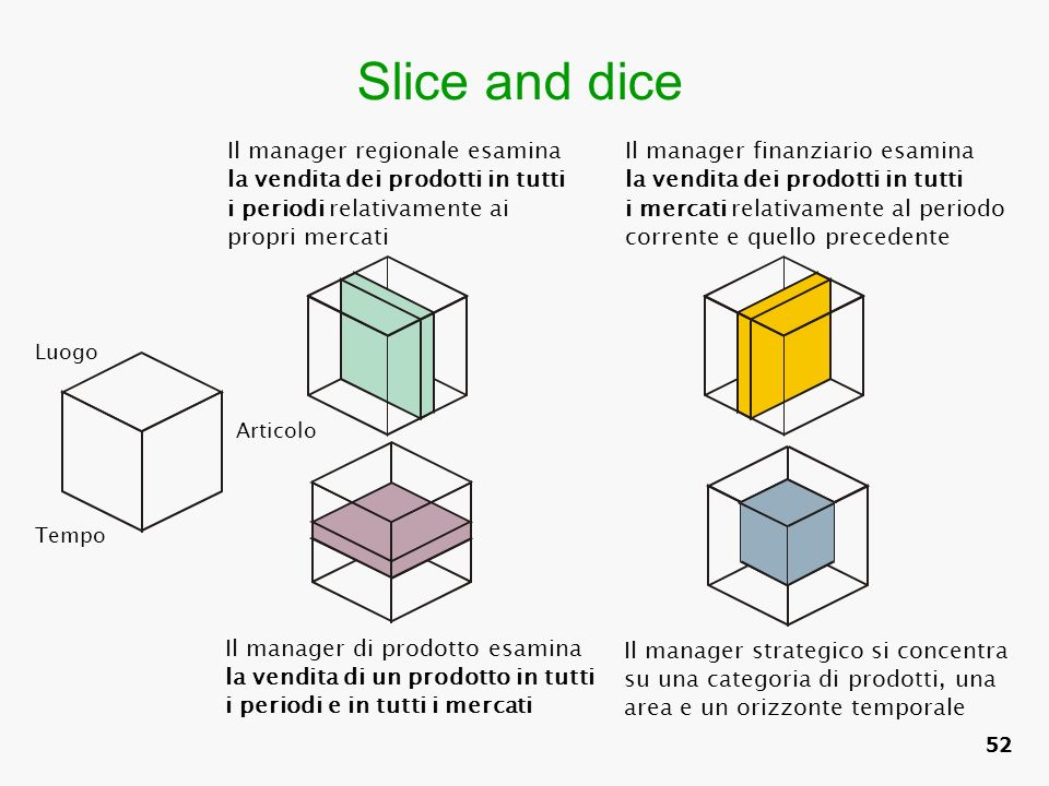 Slice and dice Il manager regionale esamina