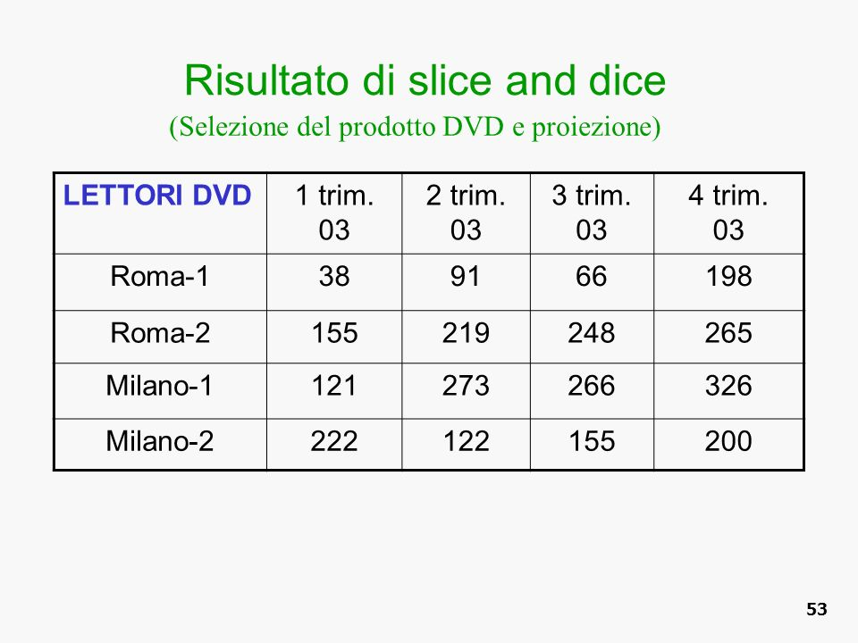 Risultato di slice and dice