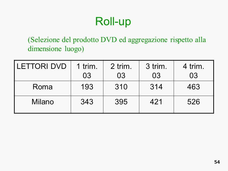Roll-up (Selezione del prodotto DVD ed aggregazione rispetto alla dimensione luogo) LETTORI DVD. 1 trim. 03.