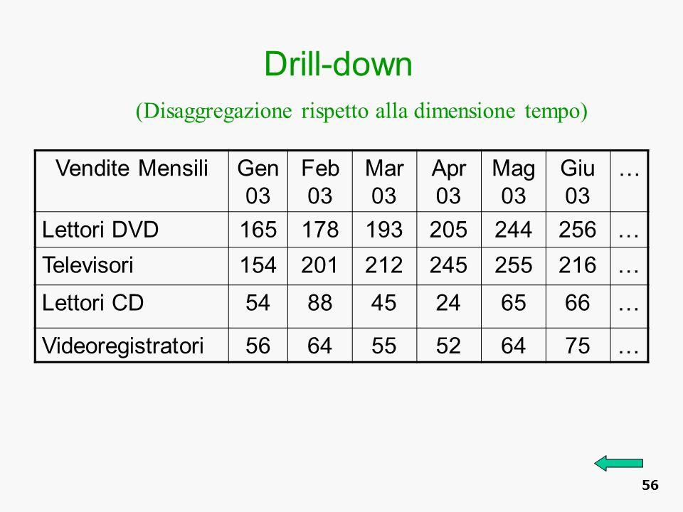 Drill-down (Disaggregazione rispetto alla dimensione tempo)
