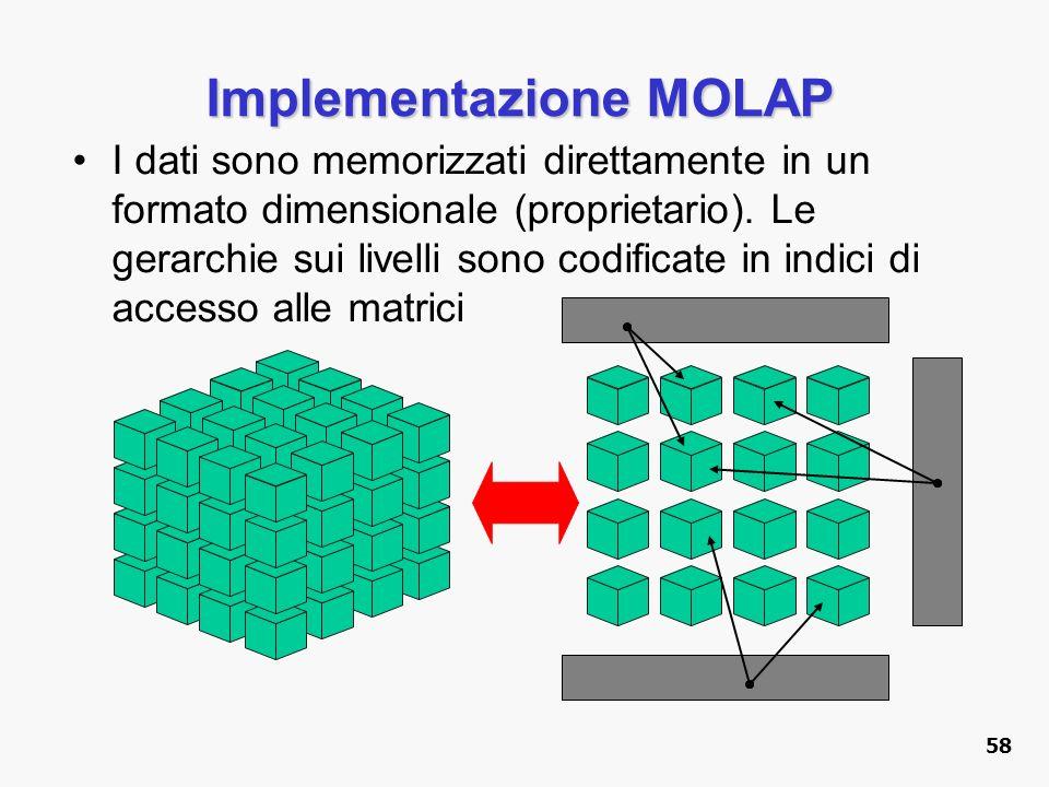 Implementazione MOLAP