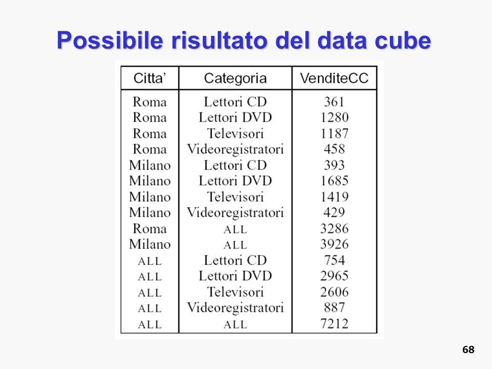 Possibile risultato del data cube