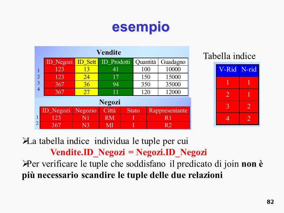 esempio Tabella indice La tabella indice individua le tuple per cui