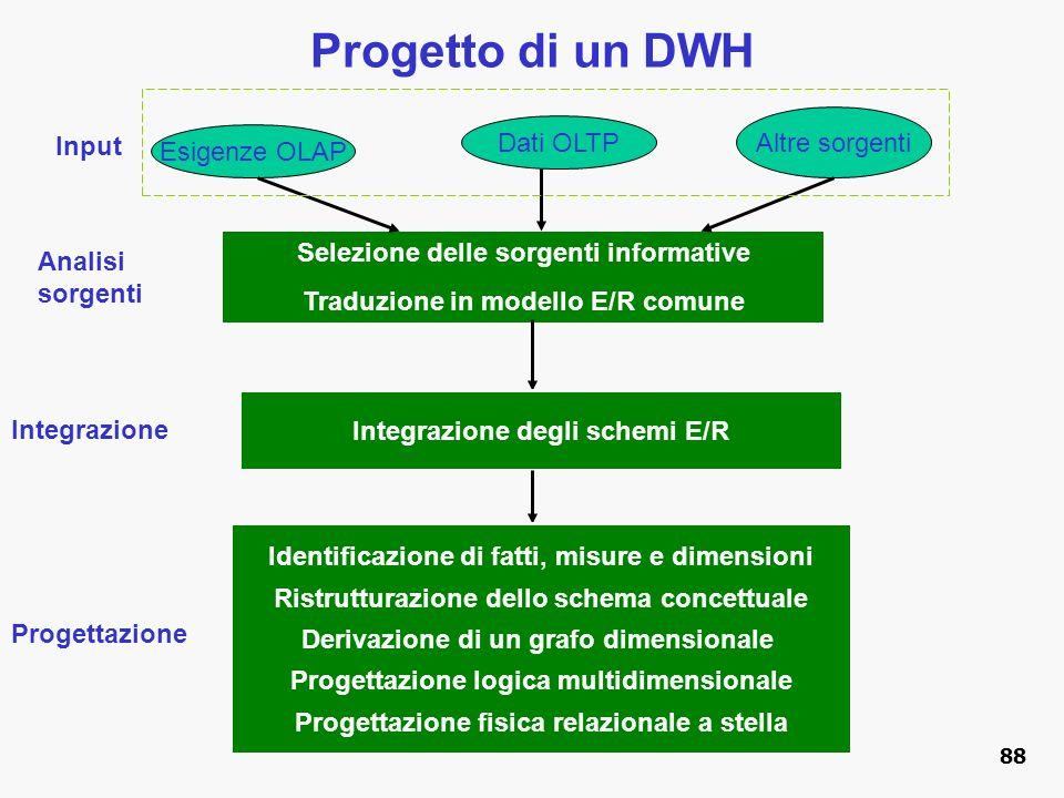 Progetto di un DWH Altre sorgenti Dati OLTP Input Esigenze OLAP