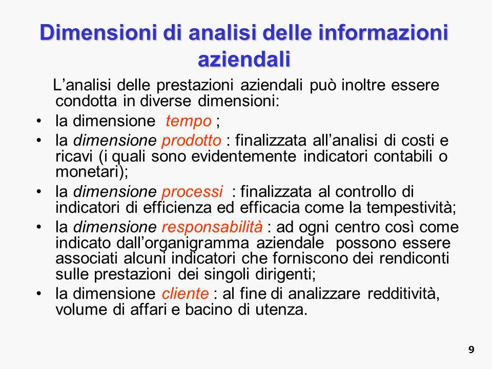 Dimensioni di analisi delle informazioni aziendali