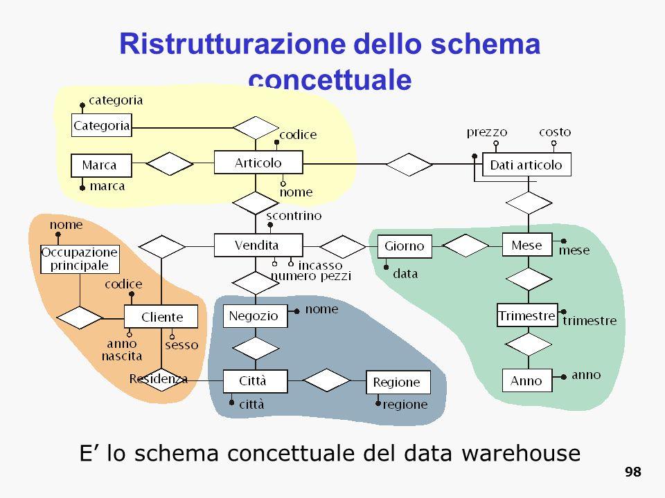 Ristrutturazione dello schema concettuale