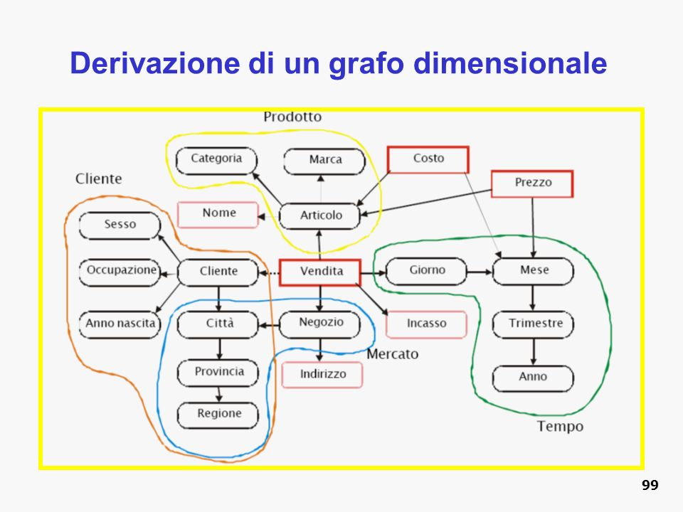 Derivazione di un grafo dimensionale