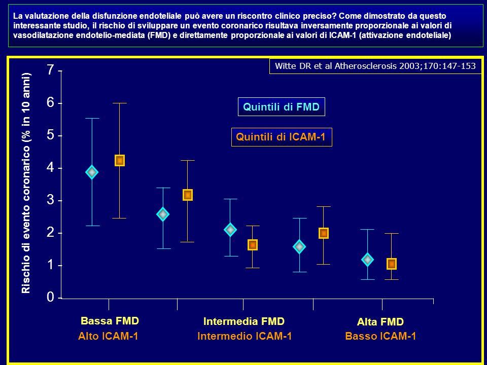 Rischio di evento coronarico (% in 10 anni)