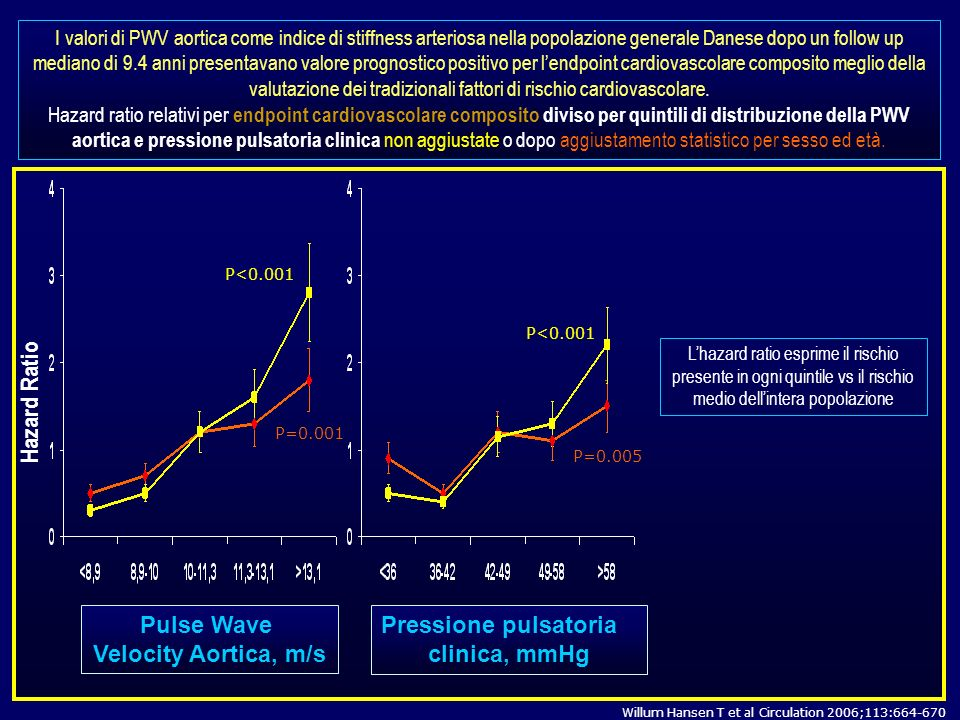Pulse Wave Velocity Aortica, m/s Pressione pulsatoria clinica, mmHg
