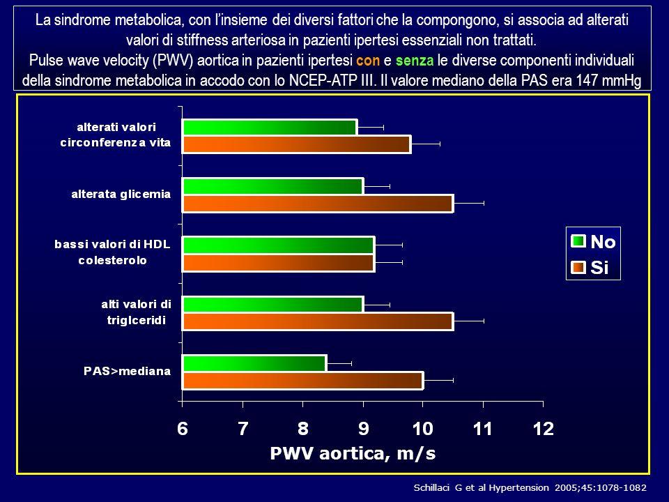 Schillaci G et al Hypertension 2005;45:1078-1082