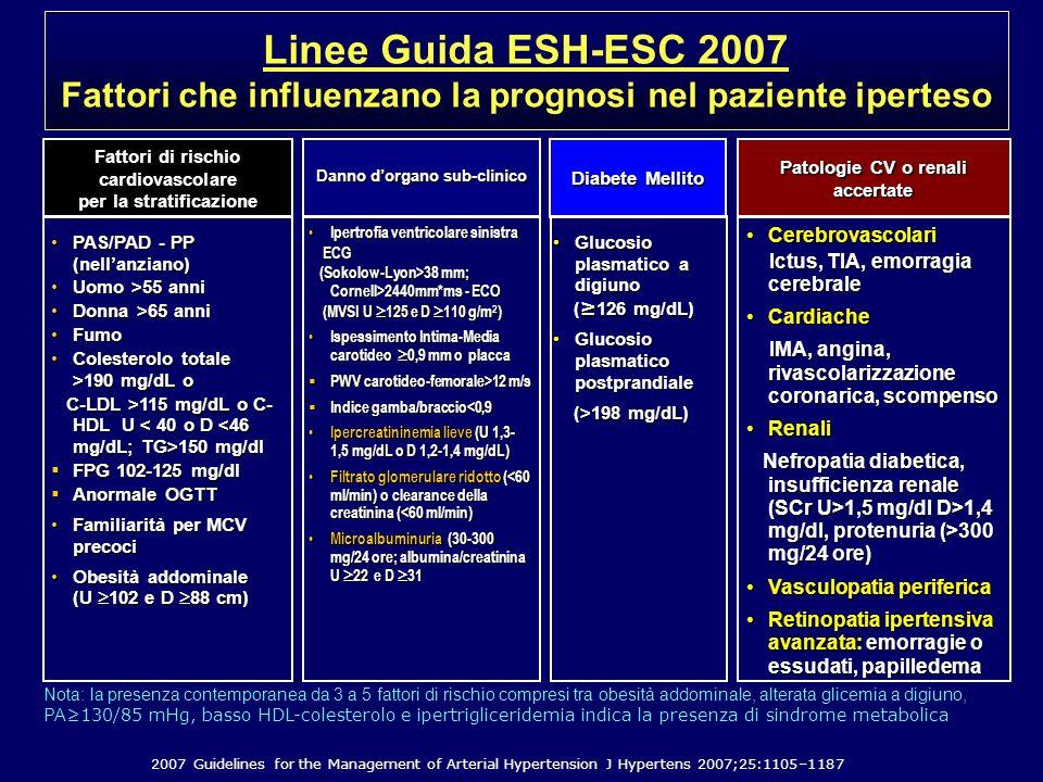 Linee Guida ESH-ESC 2007 Fattori che influenzano la prognosi nel paziente iperteso. Fattori di rischio cardiovascolare.