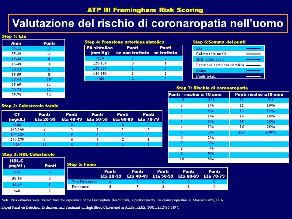 Valutazione del rischio di coronaropatia nell'uomo