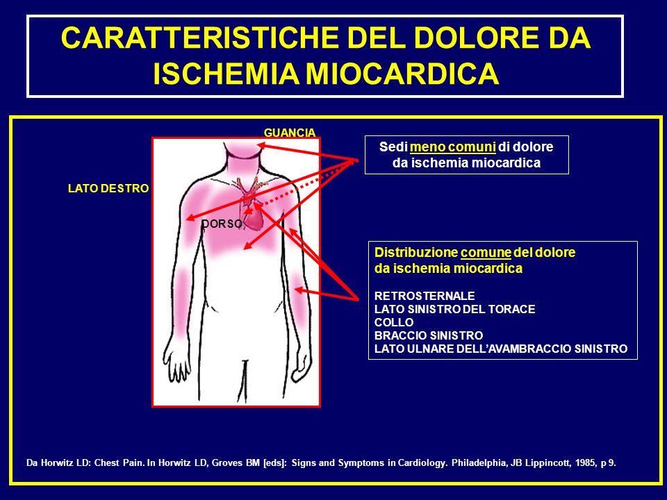 CARATTERISTICHE DEL DOLORE DA ISCHEMIA MIOCARDICA