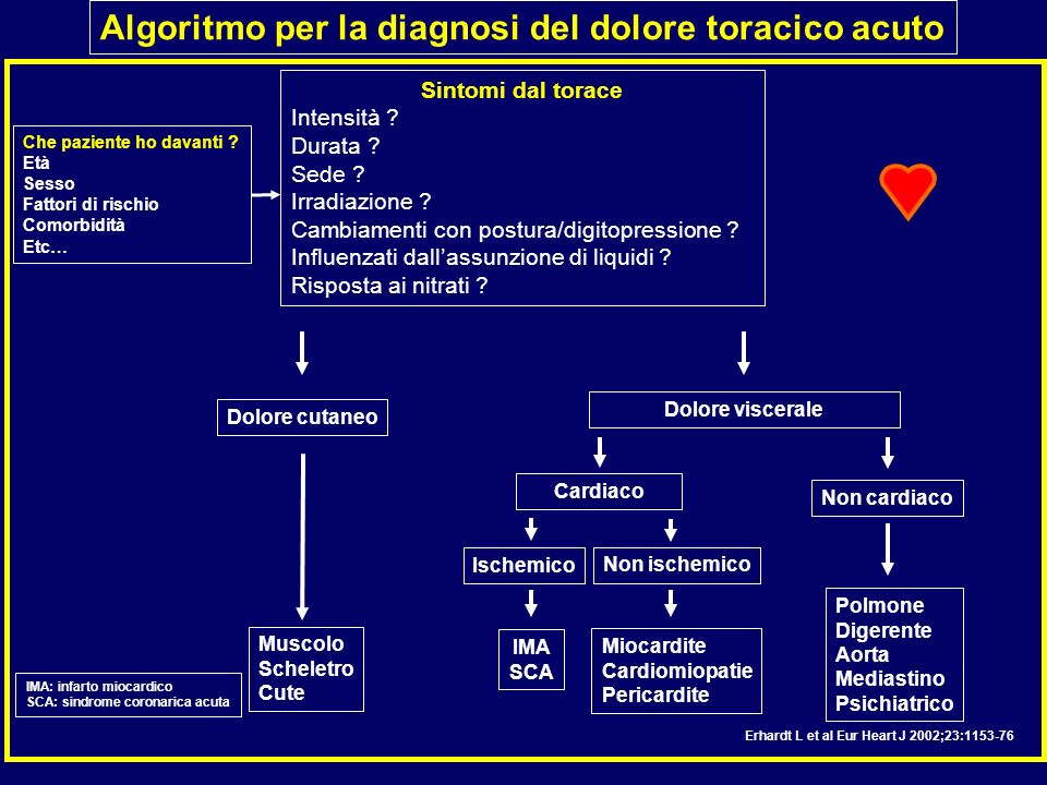 Algoritmo per la diagnosi del dolore toracico acuto