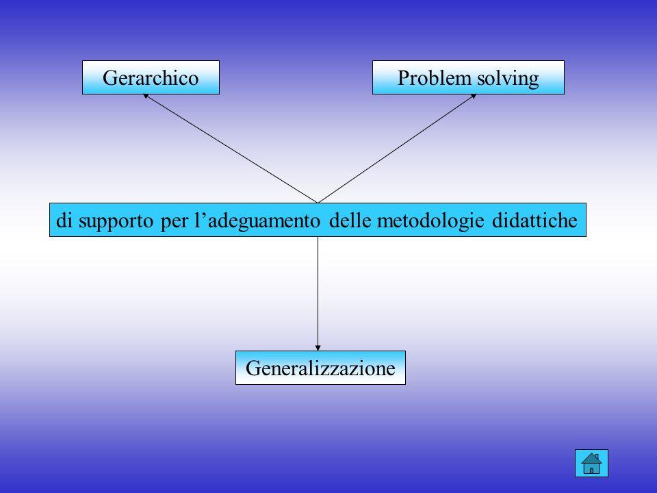 GerarchicoProblem solving.di supporto per l'adeguamento delle metodologie didattiche.