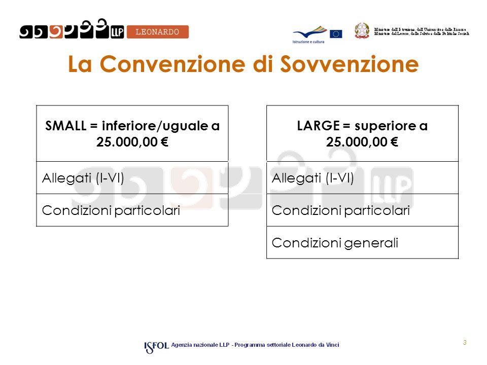 La Convenzione di Sovvenzione
