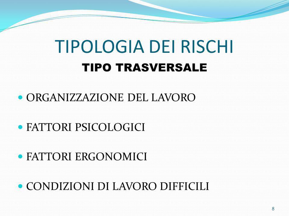 TIPOLOGIA DEI RISCHI TIPO TRASVERSALE ORGANIZZAZIONE DEL LAVORO