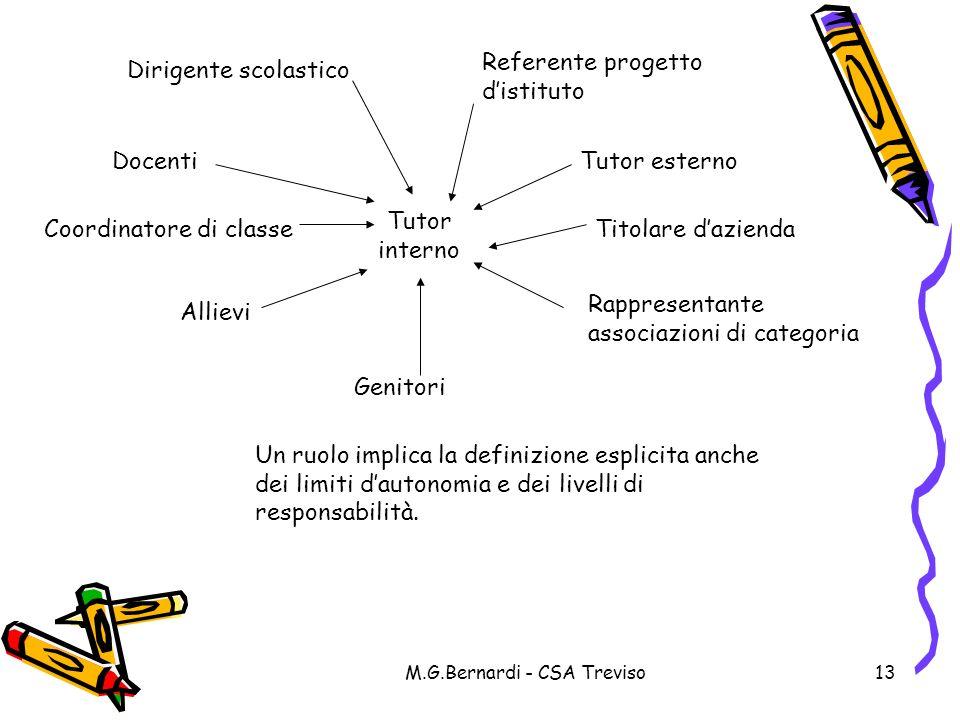 M.G.Bernardi - CSA Treviso