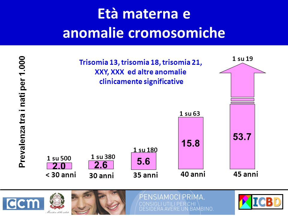 Età materna e anomalie cromosomiche