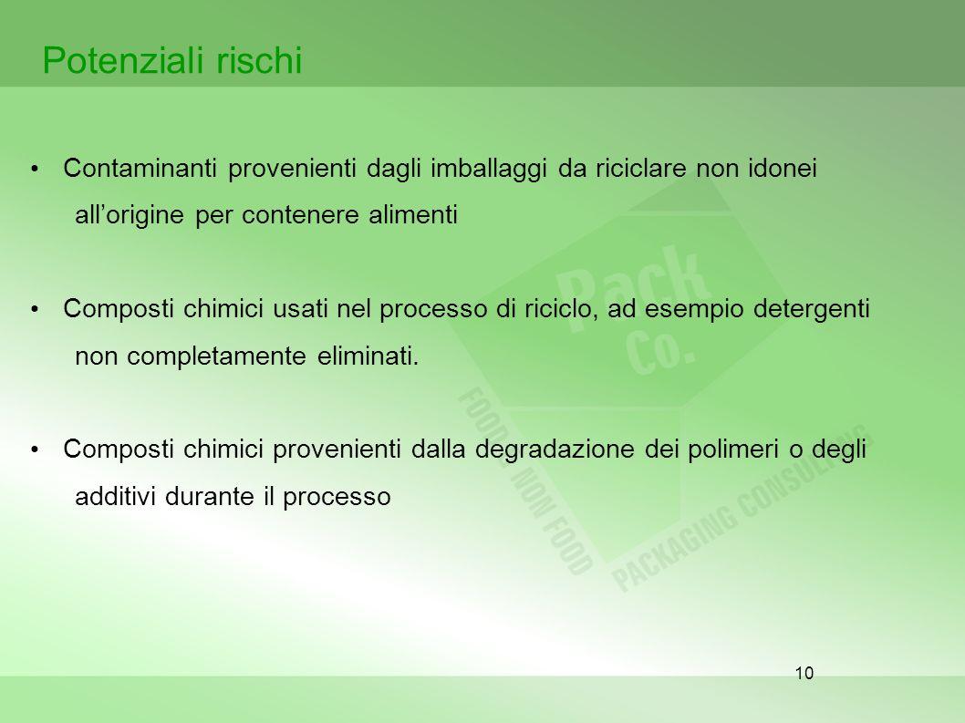 Potenziali rischi Contaminanti provenienti dagli imballaggi da riciclare non idonei. all'origine per contenere alimenti.