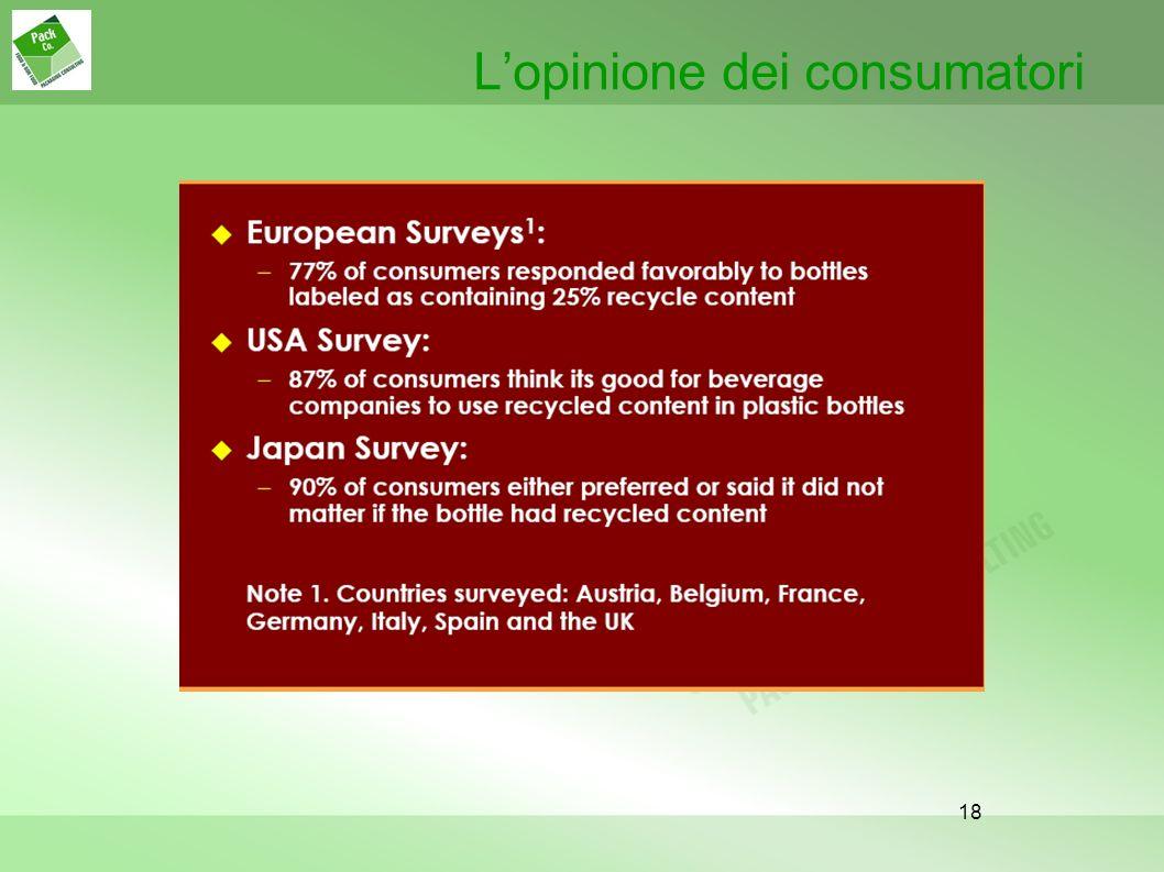 L'opinione dei consumatori