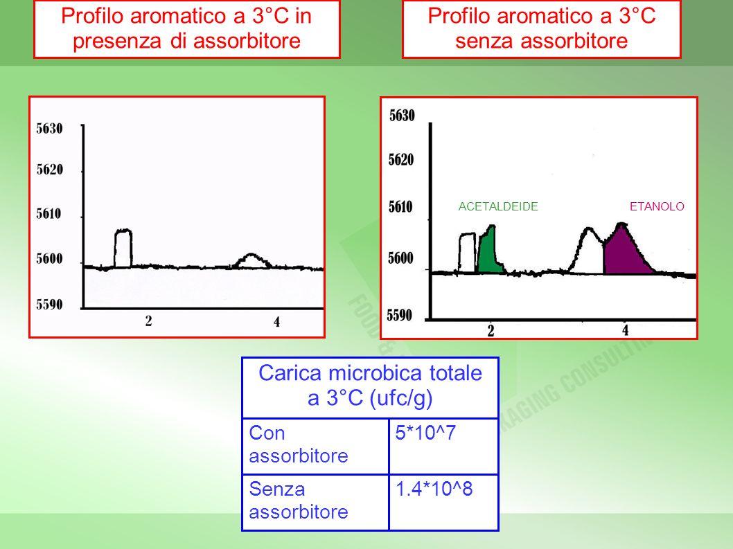 Profilo aromatico a 3°C in presenza di assorbitore