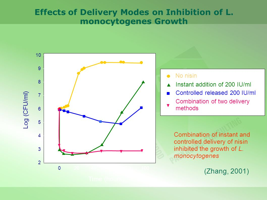 Effects of Delivery Modes on Inhibition of L. monocytogenes Growth