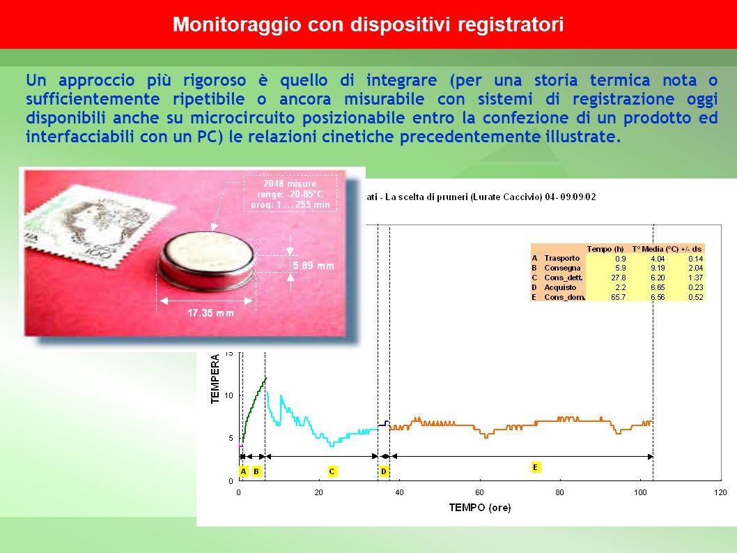 Monitoraggio con dispositivi registratori