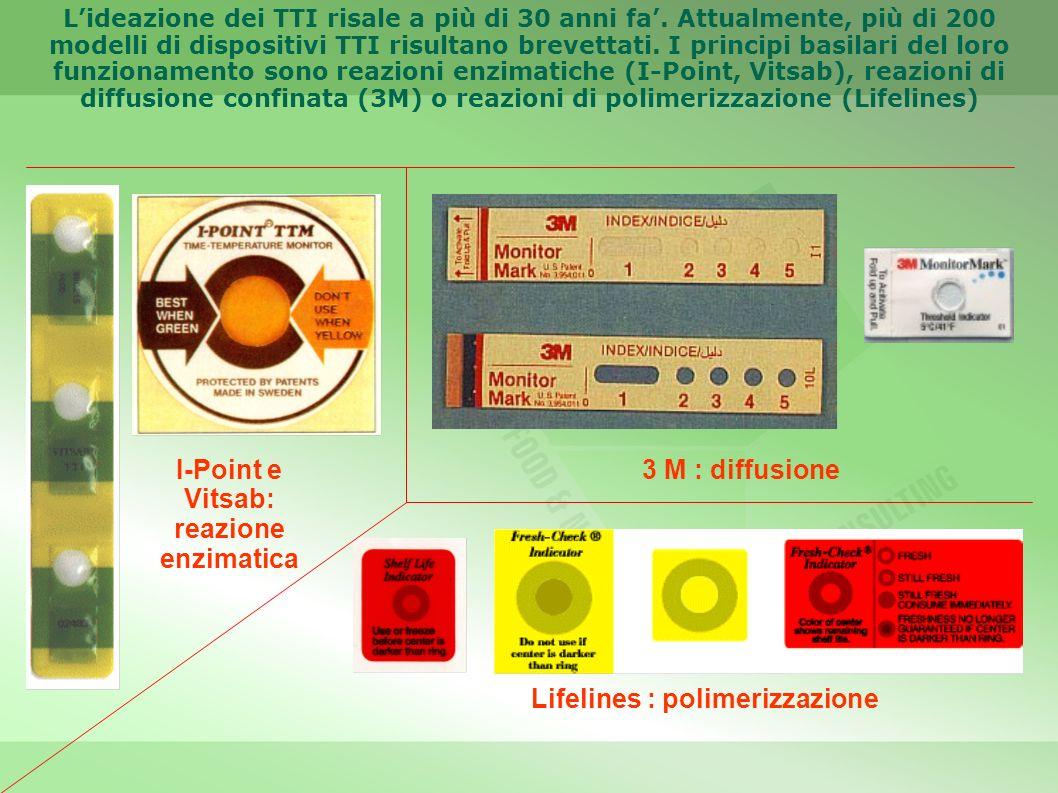 I-Point e Vitsab: reazione enzimatica Lifelines : polimerizzazione