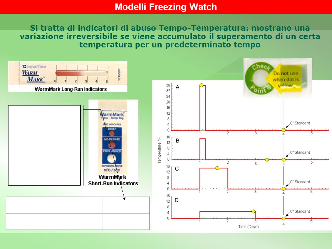 Modelli Freezing Watch