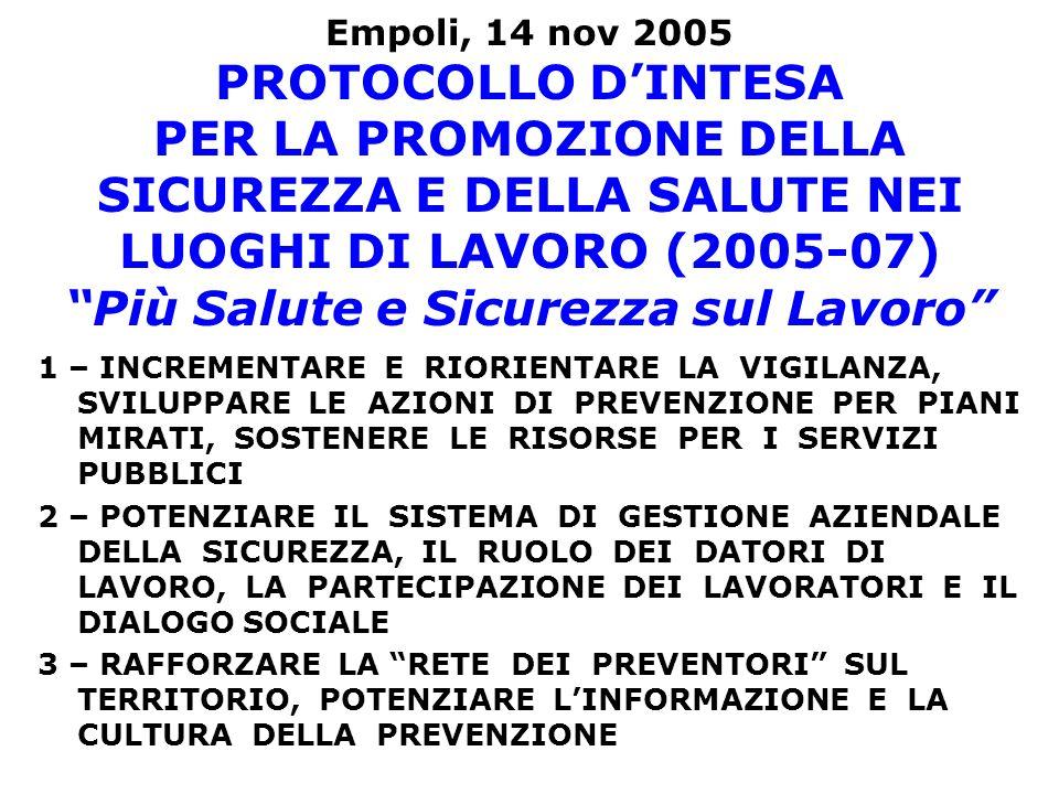 Empoli, 14 nov 2005 PROTOCOLLO D'INTESA PER LA PROMOZIONE DELLA SICUREZZA E DELLA SALUTE NEI LUOGHI DI LAVORO (2005-07) Più Salute e Sicurezza sul Lavoro