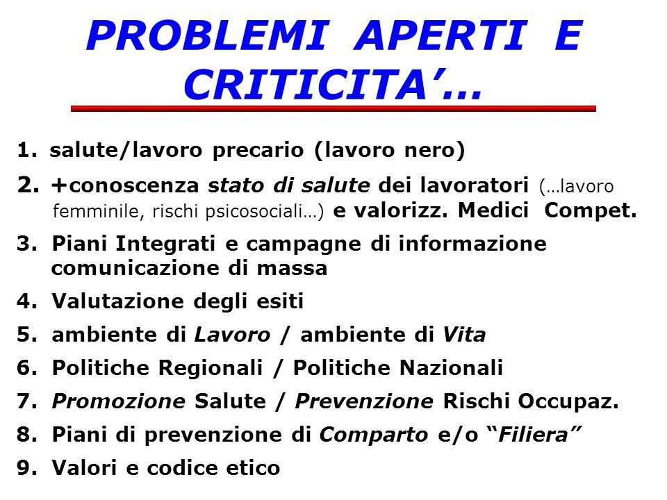 PROBLEMI APERTI E CRITICITA'…