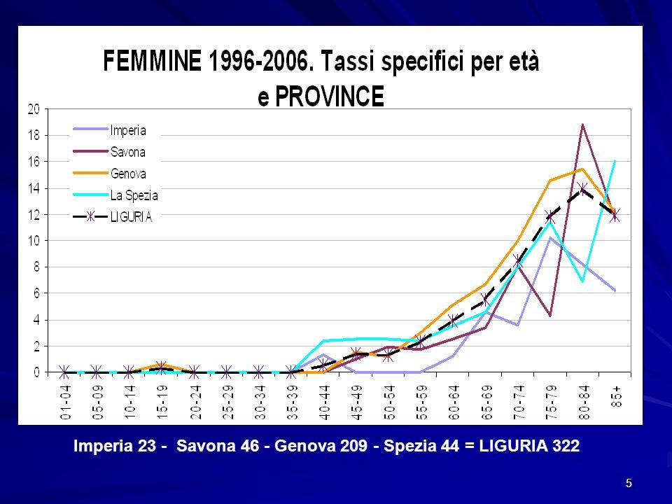 Imperia 23 - Savona 46 - Genova 209 - Spezia 44 = LIGURIA 322